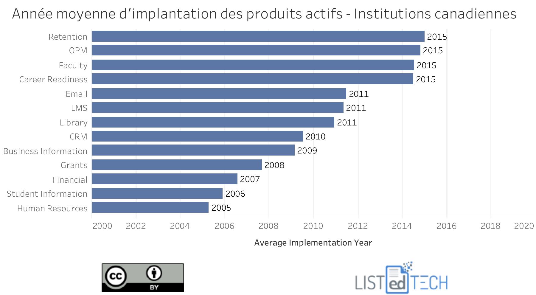 Année moyenne d'implantation - can.png