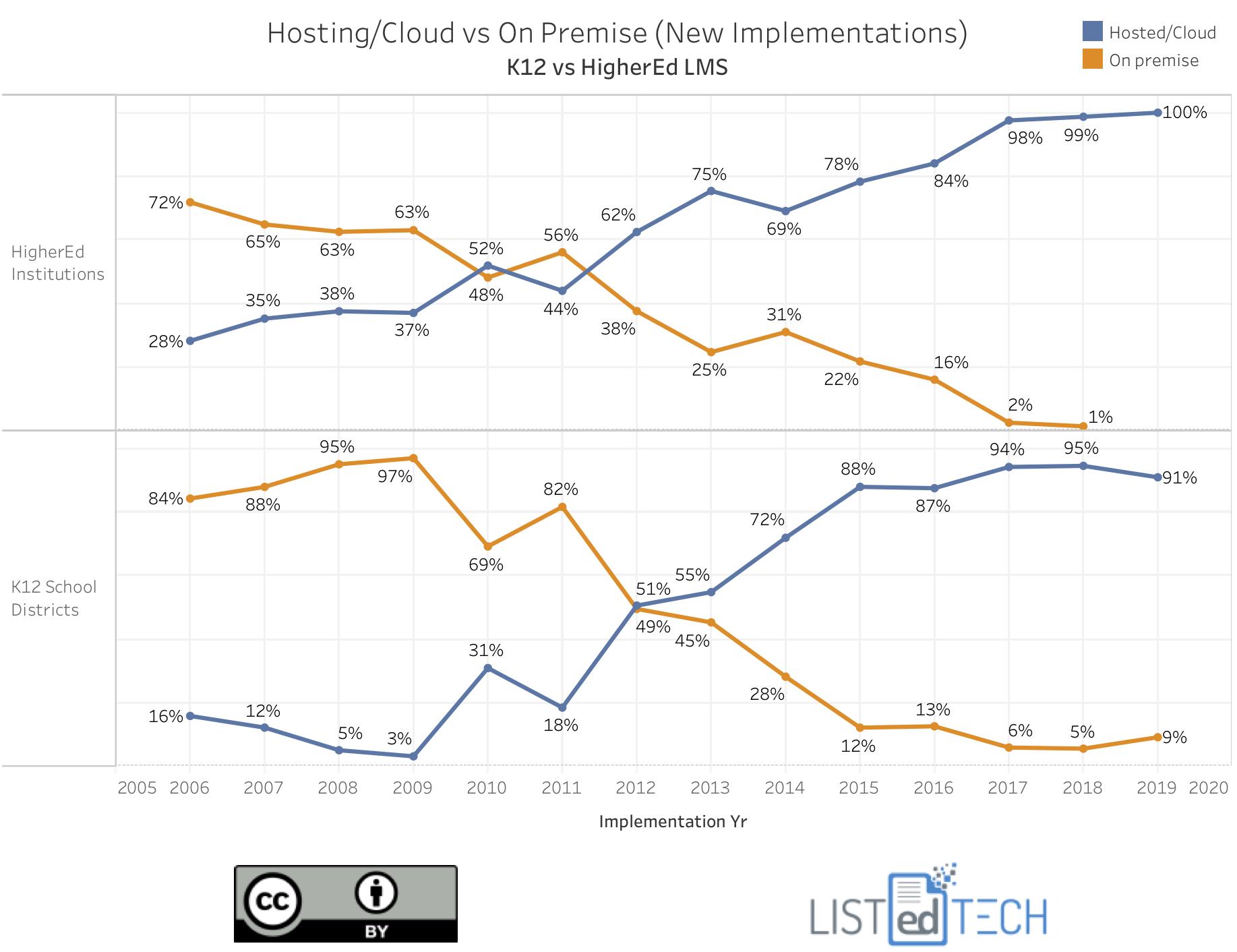 K12 vs HigherEd LMS Hosting v2.png