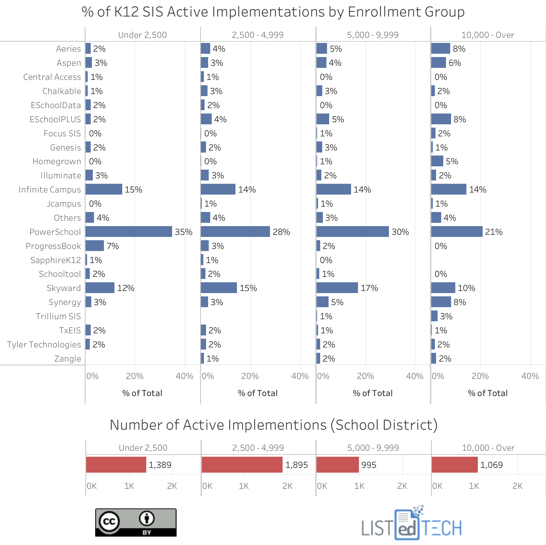 K12 SIS by School District.png