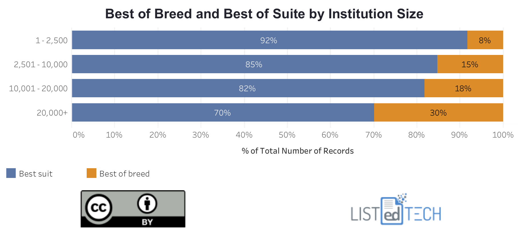 best of breed by Institution Size.png