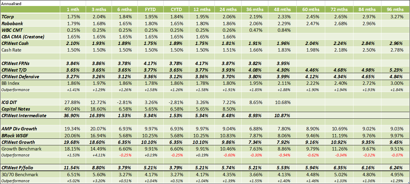 Performance as at 30/06/2018