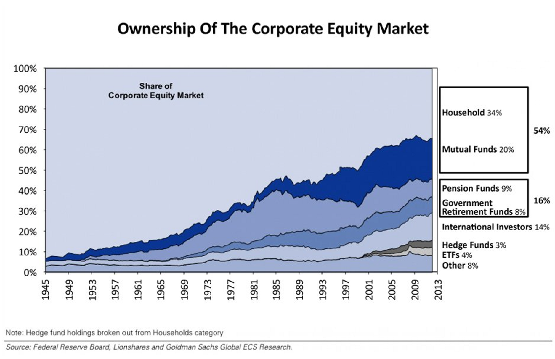 Exs - Ownership of stock market.png