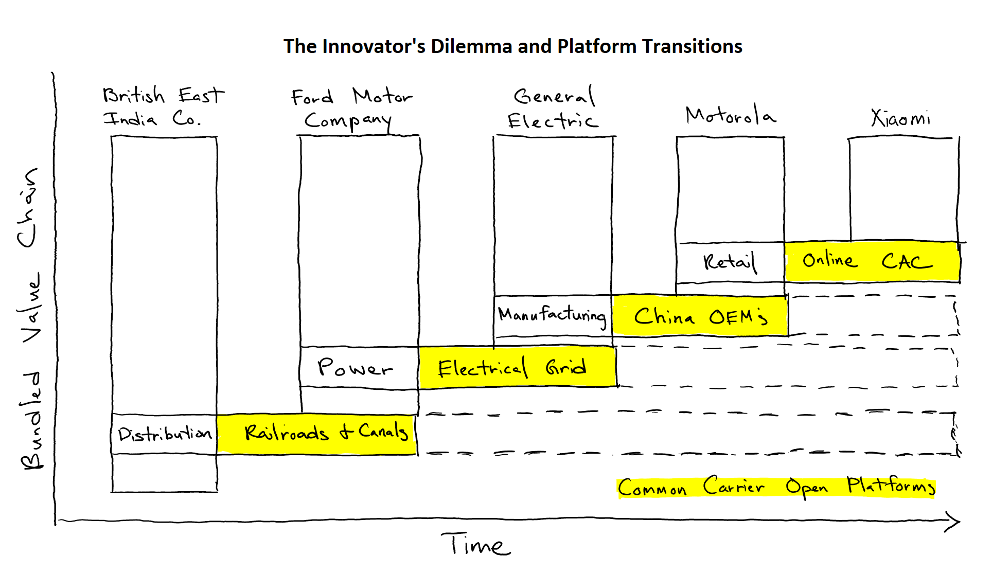 6 - platform transitions and open protocols.png