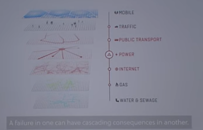 Every physical asset exists in proximity to other physical things creating a reliable constancy of atoms positioned relative to other atoms. Buildings in cities exist in close proximity to a cohesive urban environment of utilities, streets, and people. Network effects merely describe proximity in the digital space.  Credit: Improbable Games, Google Cloud Next 2017