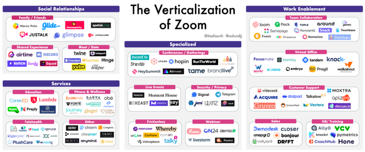 """The disintermediation if Zoom might occur through services which are better specialized for specific use-cases. """" The Verticalization of Zoom """", JJ Oslund, 2020."""