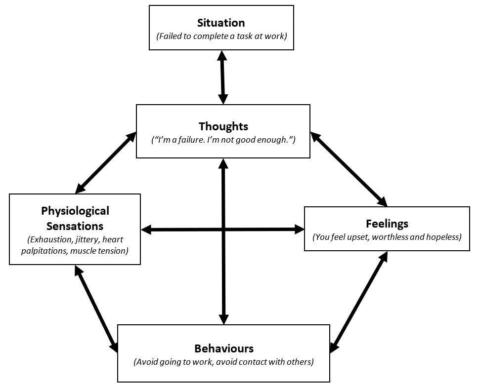 Cognitive Behaviour Therapy (CBT) Flow Chart