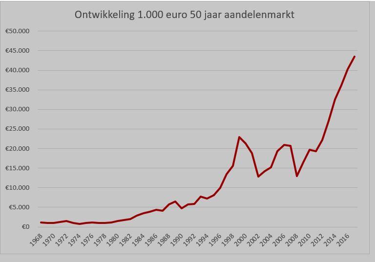 Ontwikkeling van 50 jaar aandelenmarkt.JPG
