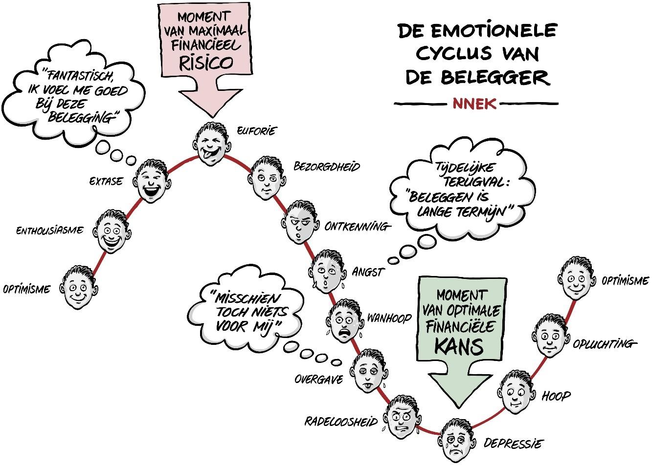 emotionele cyclus belegger.jpg