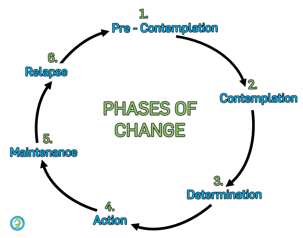 Stages of Change.jpg