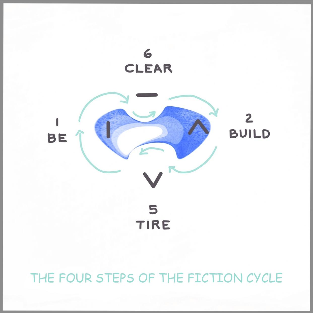 Fiction Cycle.jpg