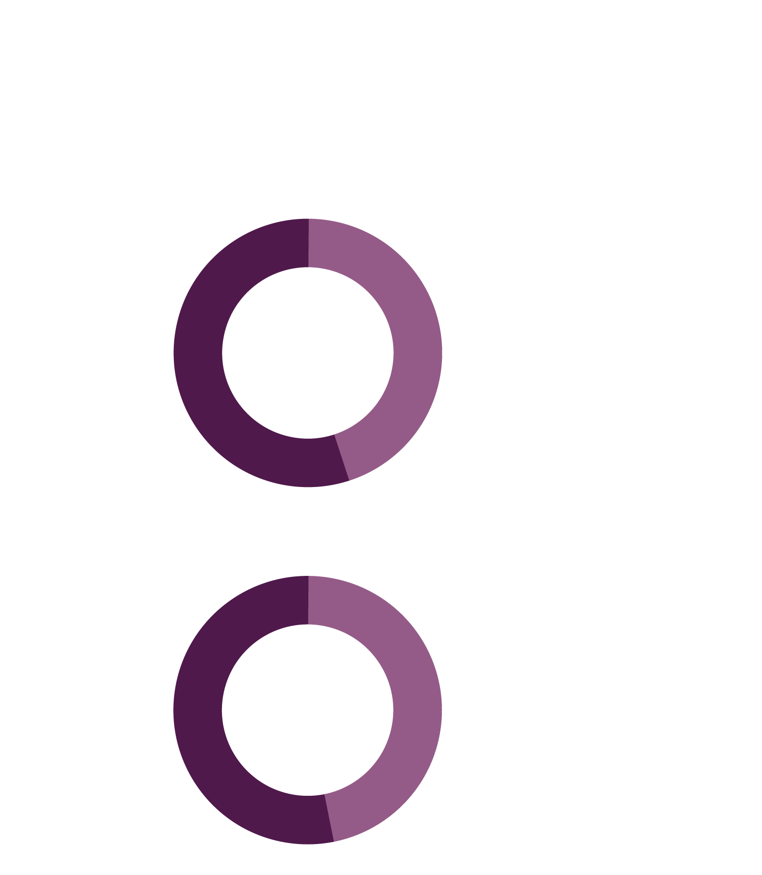 Escambia students earned more than $2 million in Pell Grants last year! | Comparison of 2017 and 2018 FAFSA completion rates