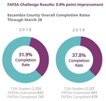 FAFSA Challenge Results.JPG
