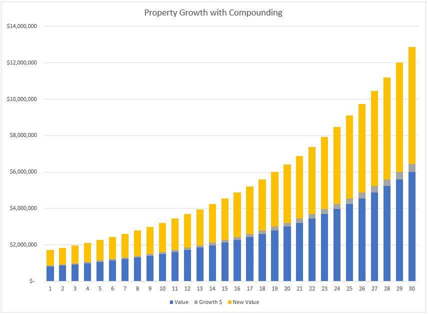 Property Compounding (graph).JPG