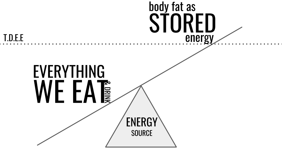 Energy deficit (weight loss)