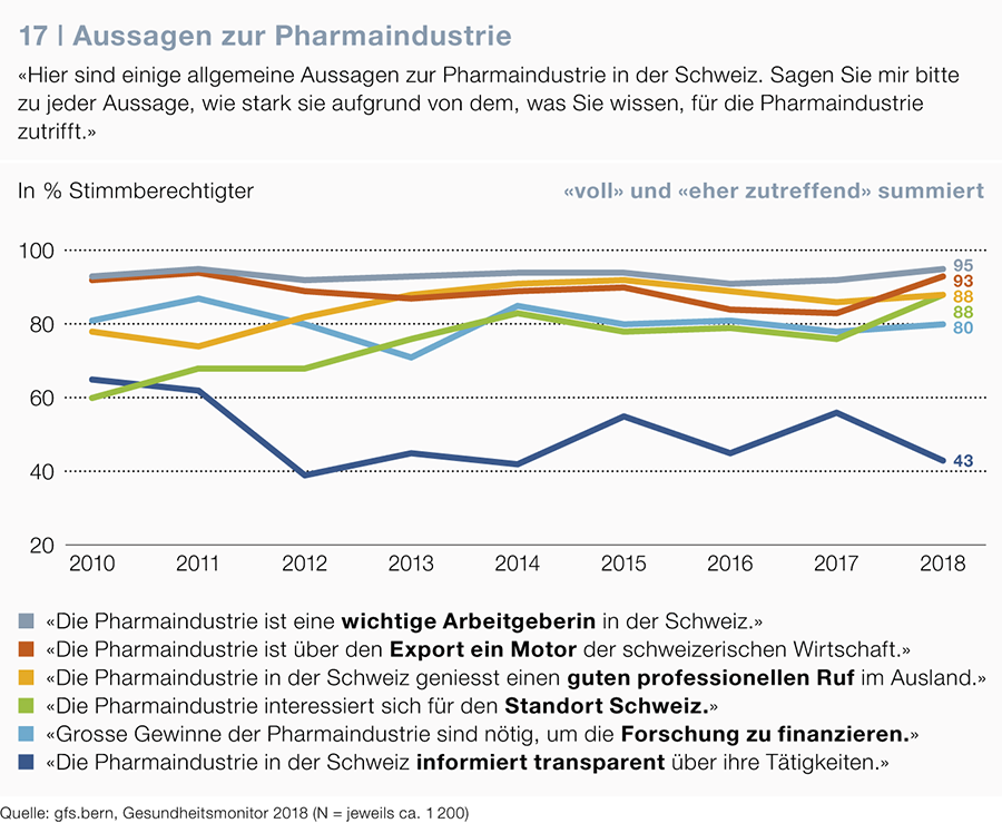 Statements on the pharmaceutical industry, Health Monitor 2018, gfs.bern, 2018.