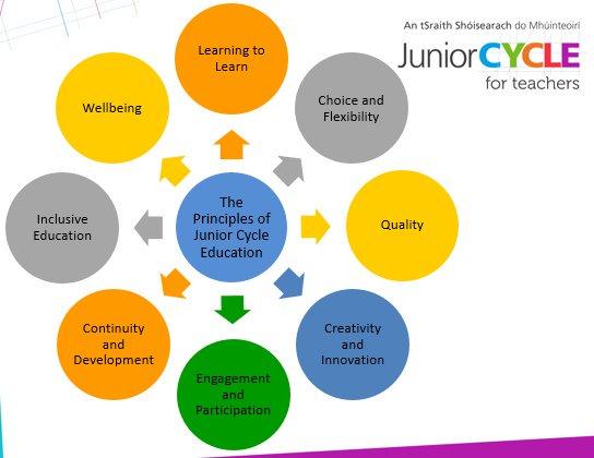 Principles_of_the_Junior_Cycle.jpg