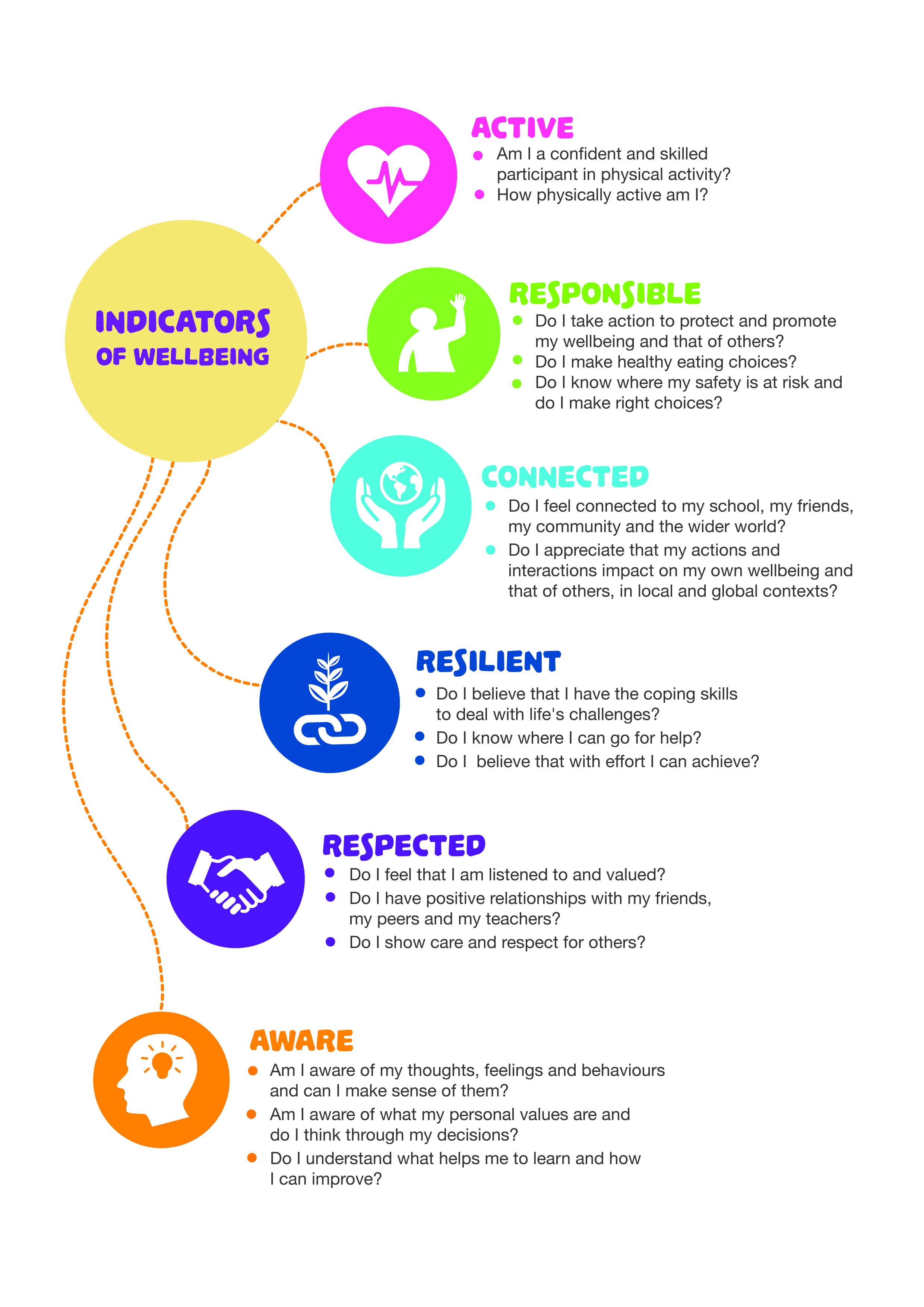 nccaindicators-of-wellbeing.jpg