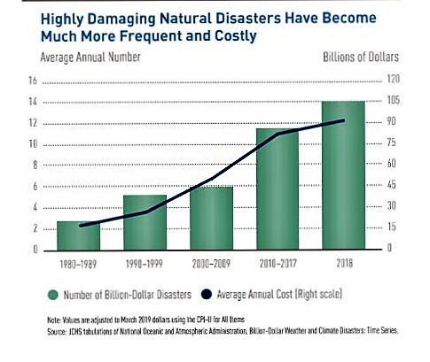 Graph of Disaster Cost.jpg