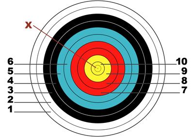 WA target