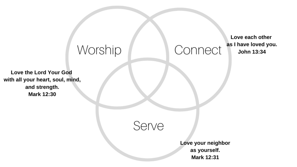 Worship Connect Serve.png