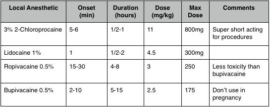 Anesthetic options for nerve blocks.