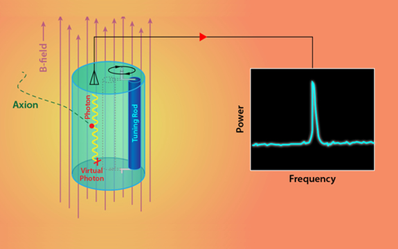 An axion enters the cavity within the haloscope, interacting with the magnetic field and converting into a microwave photon. The resonant frequency of the cavity is changed by moving tuning rods (or some other structure) within the cavity. When the resonant frequency happens to match the axion-produced photon's frequency, a peak in the microwave power within the cavity is noted. (Image by C. Boutan/Pacific Northwest National Laboratory; adapted by the American Physical Society/  Alan Stonebraker   . )