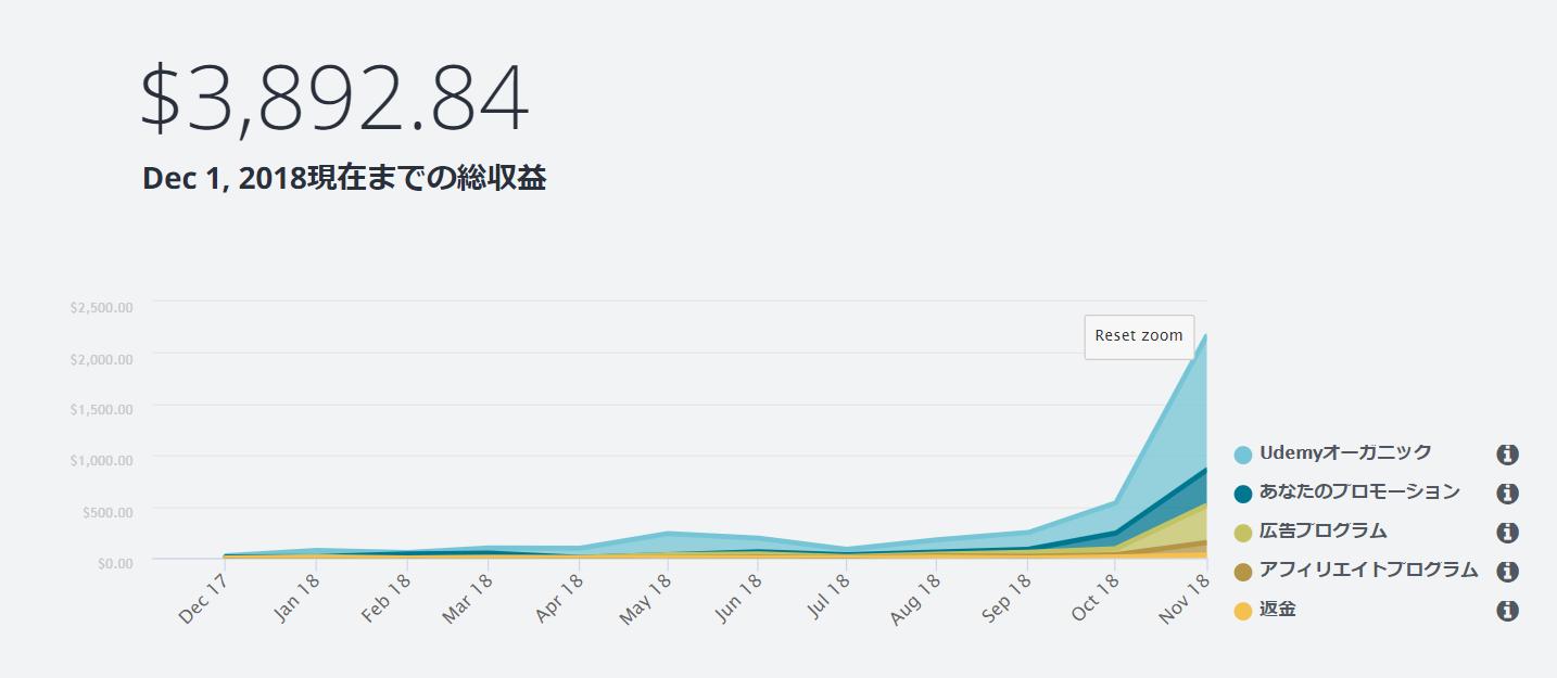 山田のUdemyの売上 - 本格的に参入して6ヶ月で月々の収入が$2000を突破