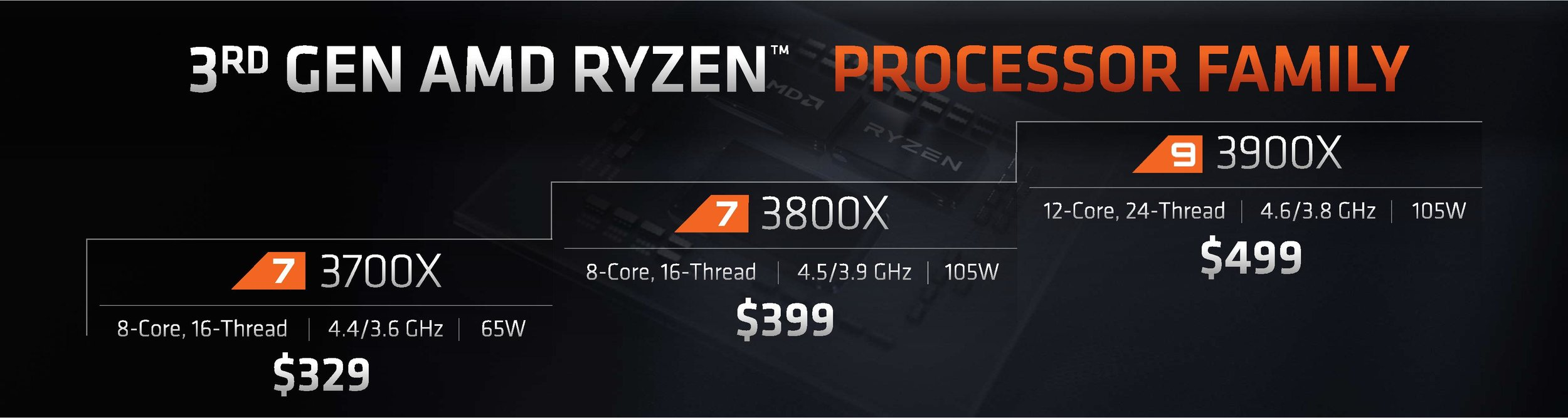 AMD Computex 2019 Slide Deck