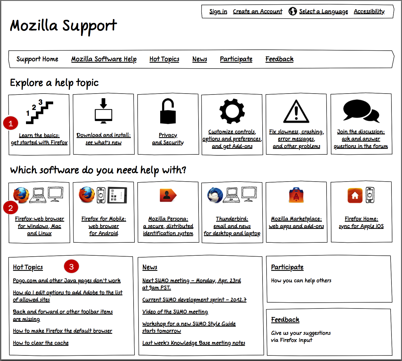 The first version of the paper prototype for the  Mozilla Support  homepage: Users could start with a task (1), a product or service (2), or choose a hot topic (3).