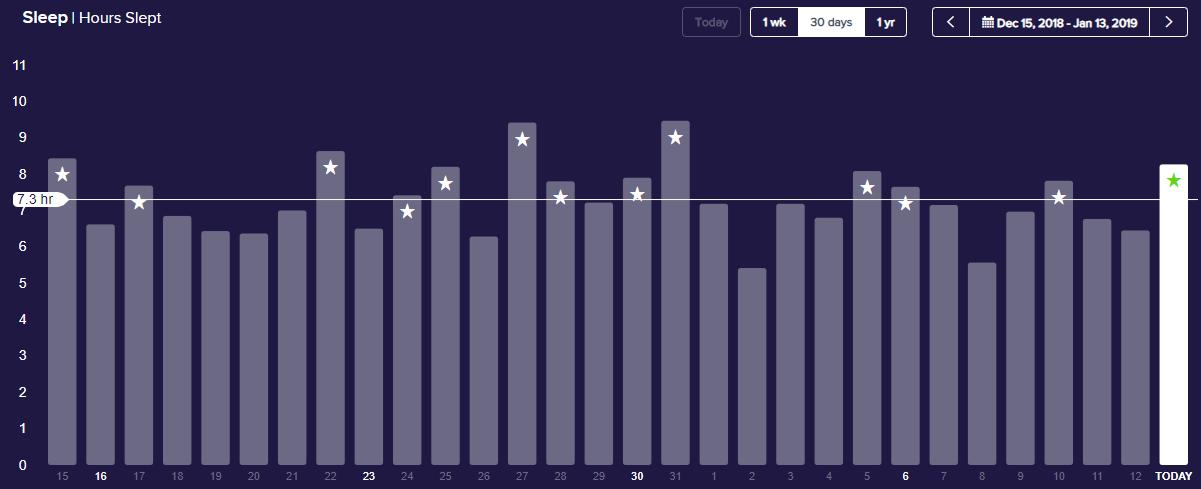 Fitbit Sleep Month [Dec -Jan 2019].png