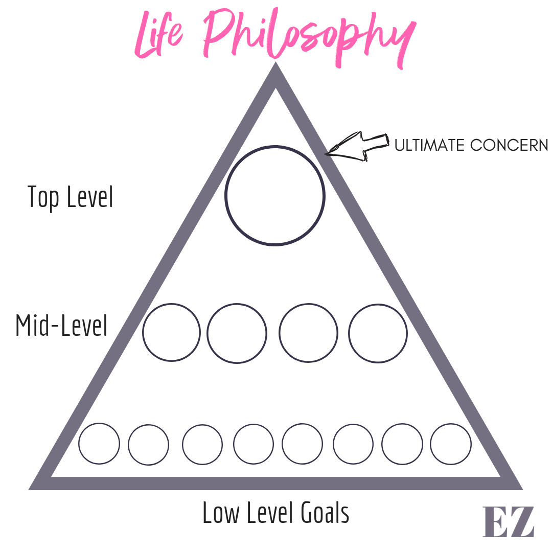 GOALS - Constructing a Goal Hierarchy - Identifying your Ultimate Concern