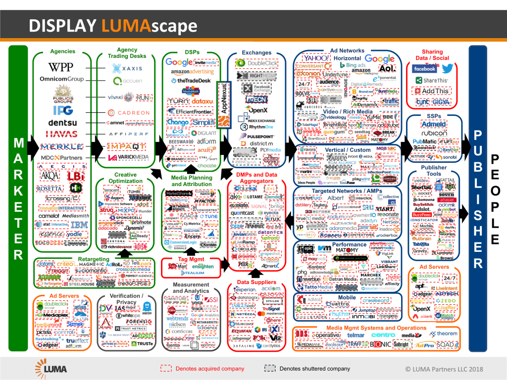 Image 8: Display advertising LUMAscape by Luma Partners