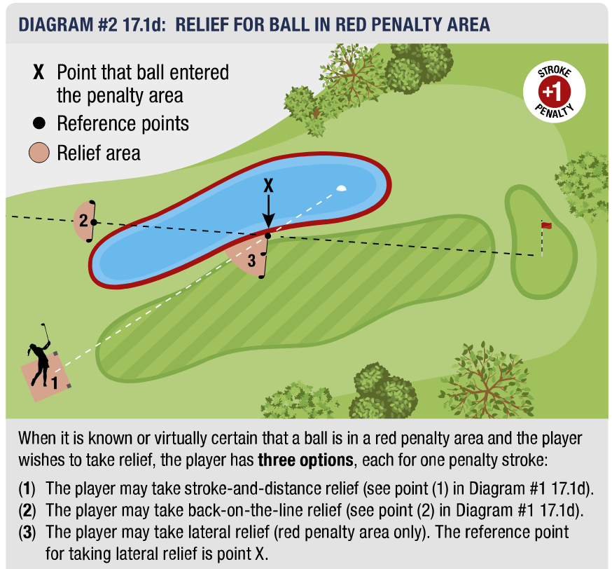 USGA Rule on Red Penalty Area Relief.png