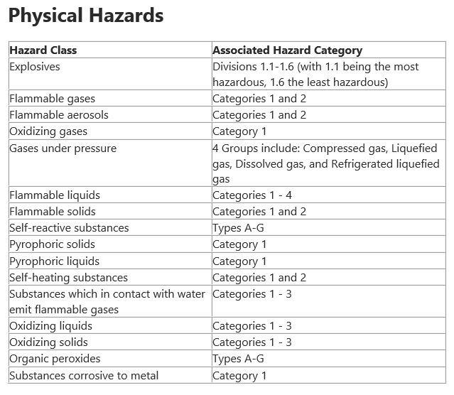 GHS Physical Hazards.PNG