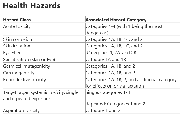 GHS Health Hazards.PNG