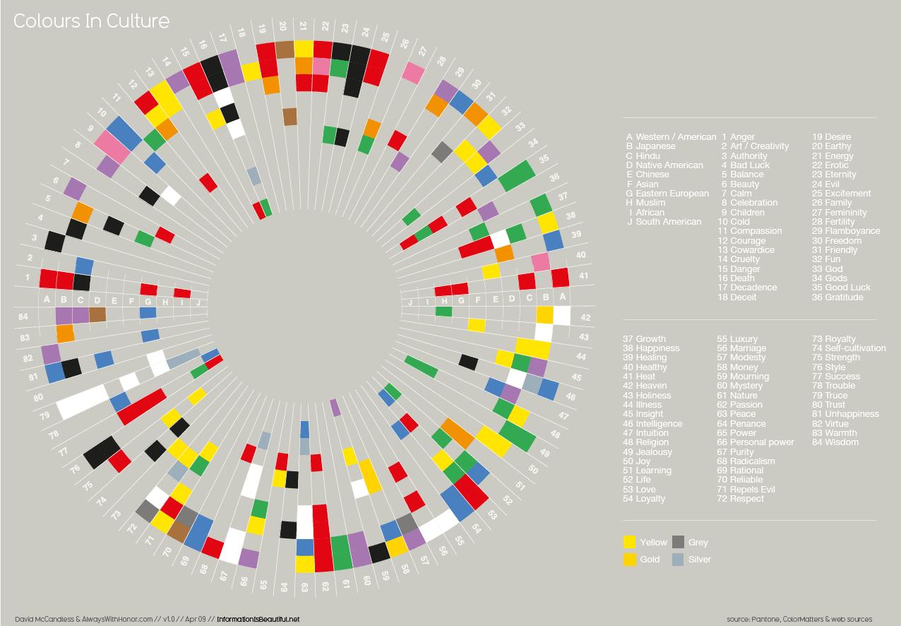 Source:  Cultural Color Chart