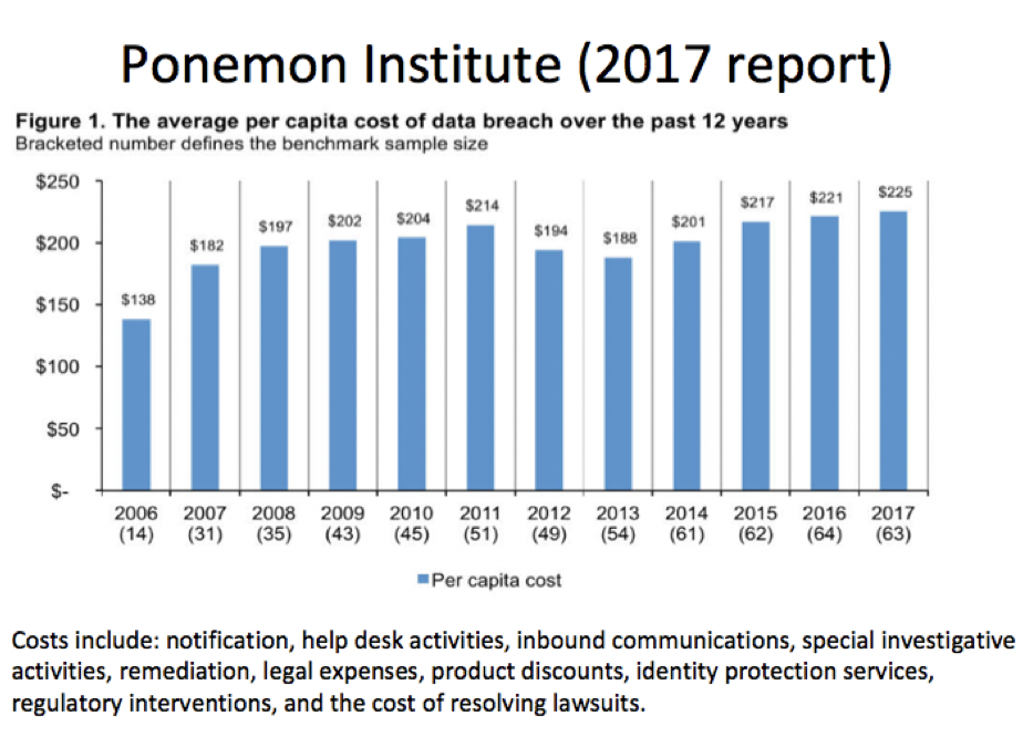 Banks have a cost of about $75/card for reissuance $141 per record (Ponemon 2017). Calculated by loss of market cap for companies + other quantified harms.