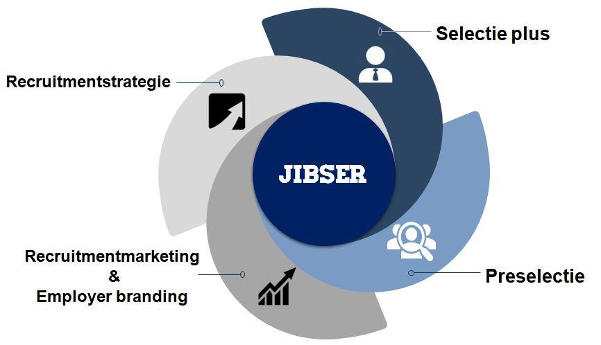 JIBSER's werving modulen