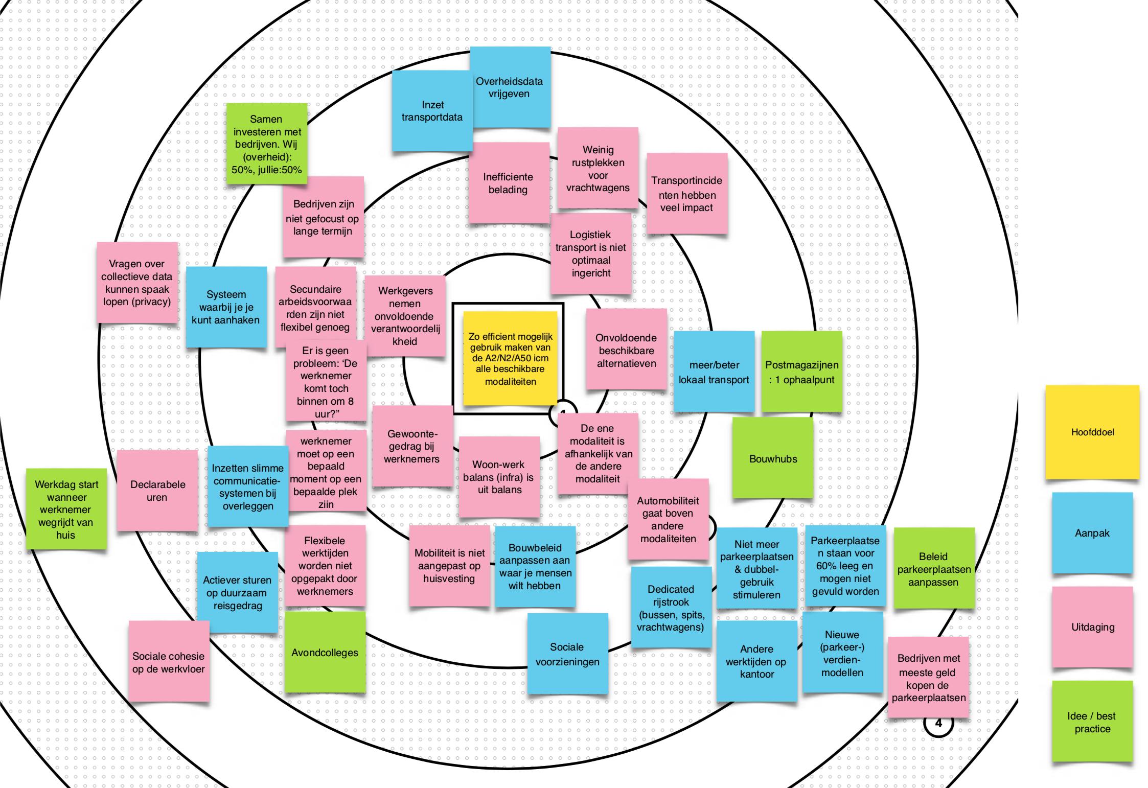 De Strategy Map met in het midden het hoofddoel.