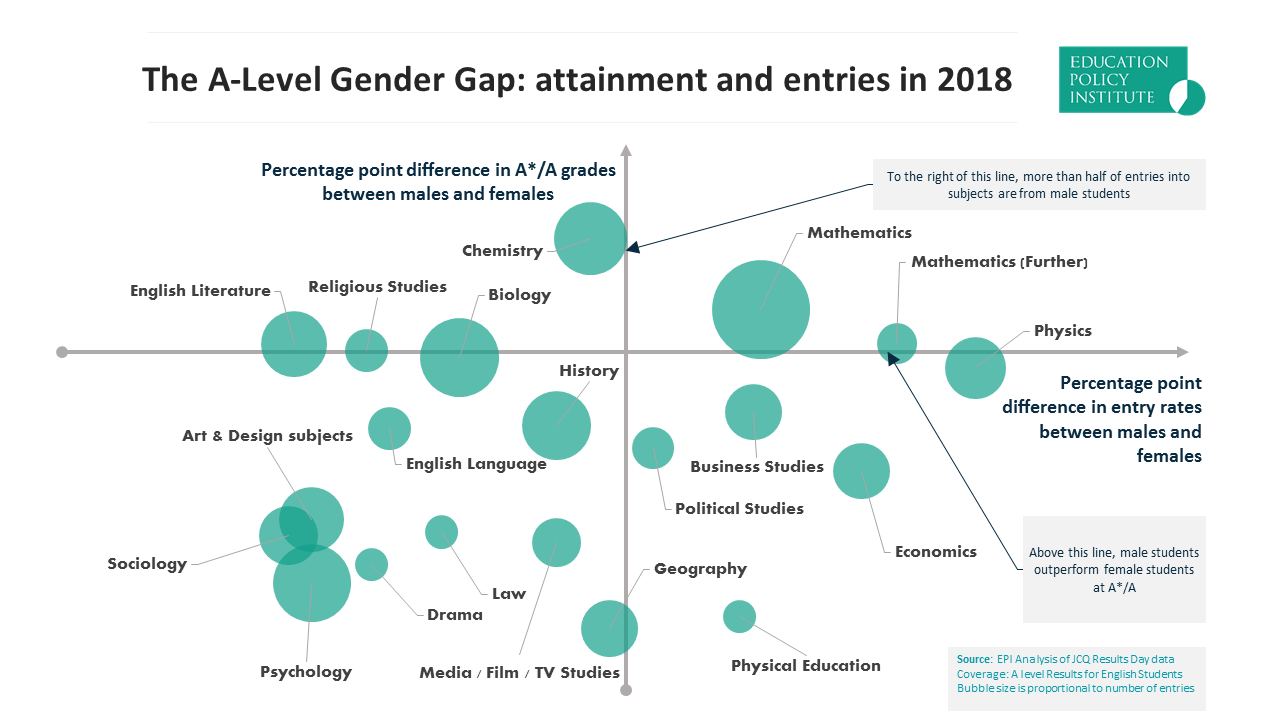 The    Education Policy Institute    looked at the 2018 A level results and plotted gender balance against A*/A attainment. The horizontal axis indicates how gender balance a subject is (further to right is male dominated and vice versa).The vertical axis looks at attainment (further up, boys are outperforming girls and vice versa).