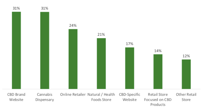 "Source: ""The CBD Consumer Experience, Part One""  April 2019, High Yield Insights"