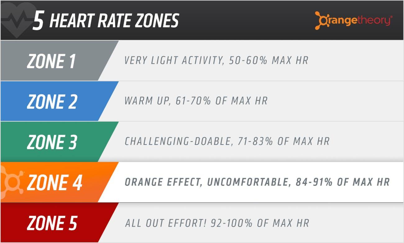 the-zones-used-by-orange-theory-to-maximize-epoc.jpeg