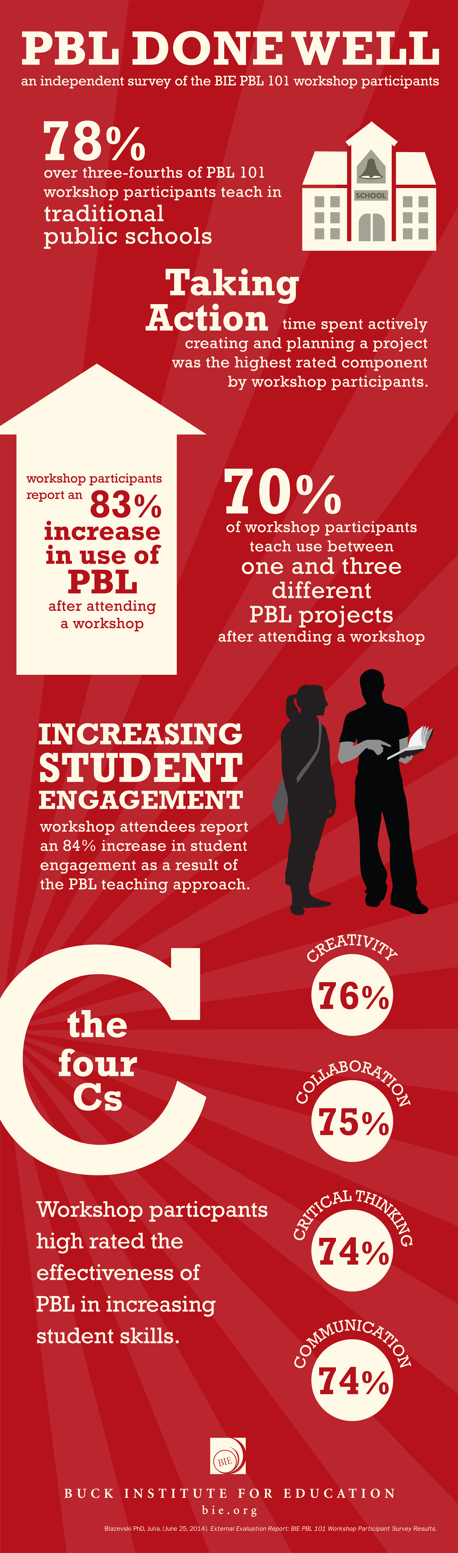 Buck Institute for Education, Project Based Learning Infographic