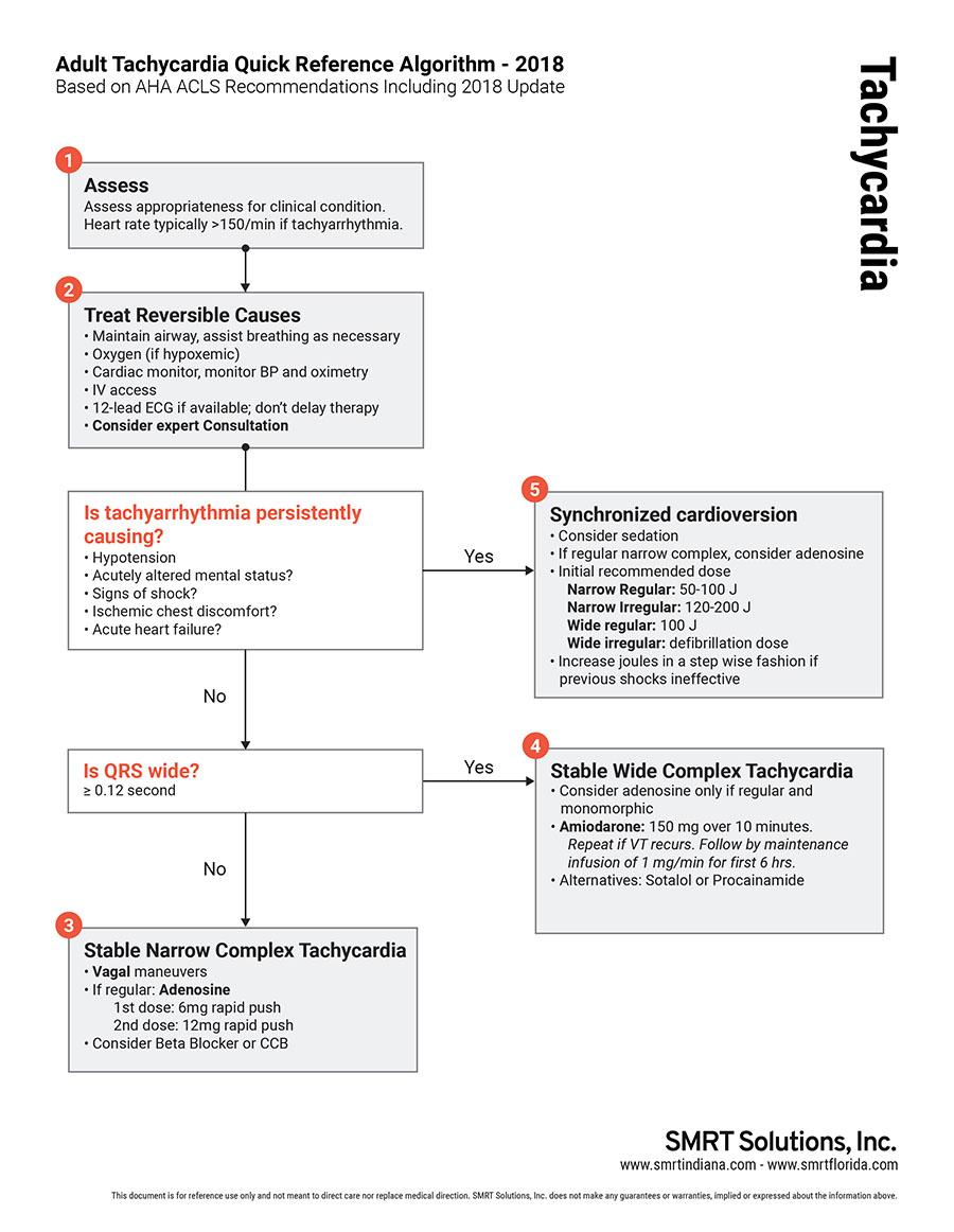 SMRT-ACLS-Tachycardia-Algorithm-Web.jpg