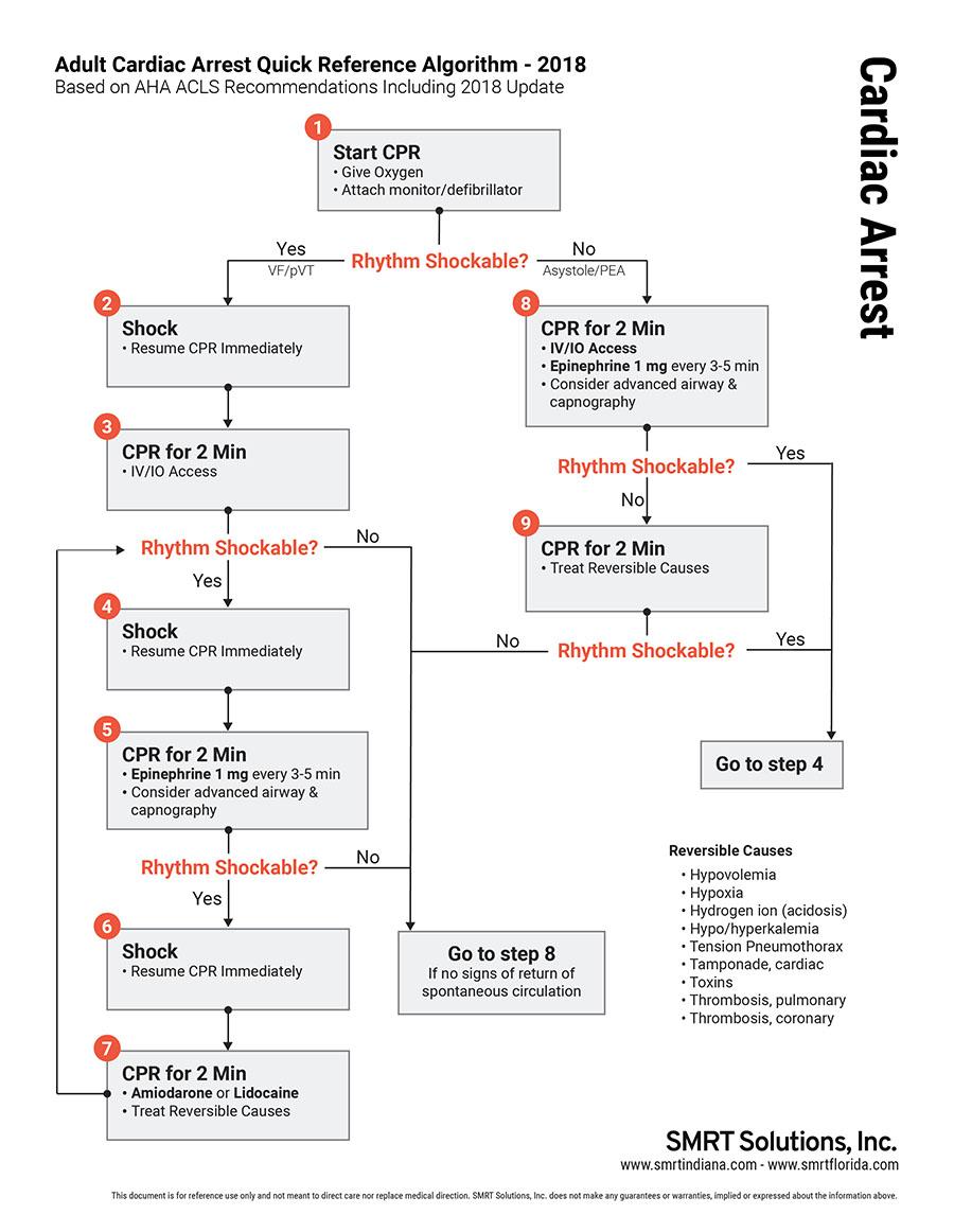 SMRT-ACLS-Cardiac-Arrest-Algorithm.jpg
