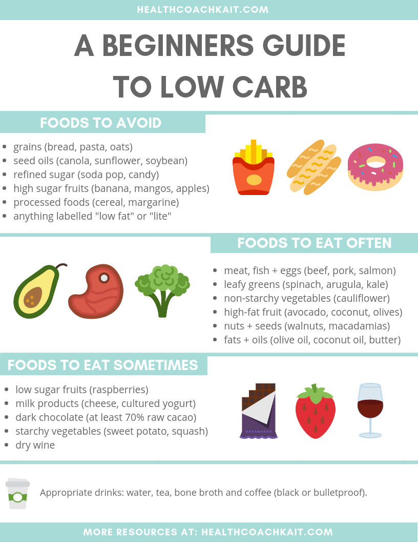 Low_Carb_Food Guide_healthcoachkait.com.png
