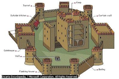 Layout-of-a-Castle.jpg