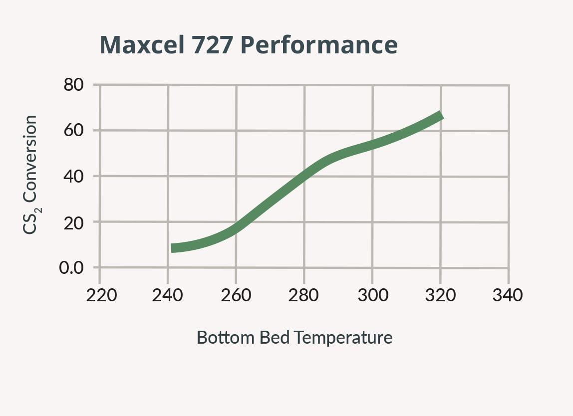 Maxcel727-bottom-bed-performance.jpg
