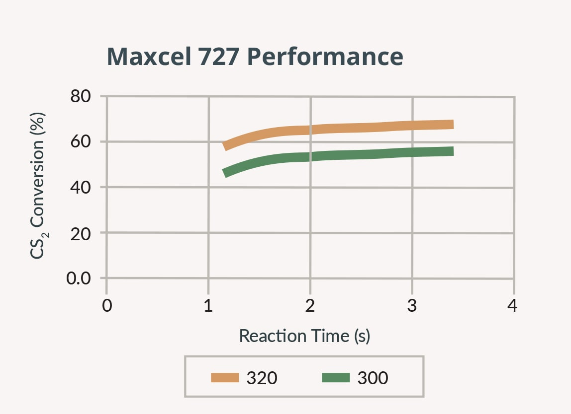 Maxcel727-reaction-time.jpg