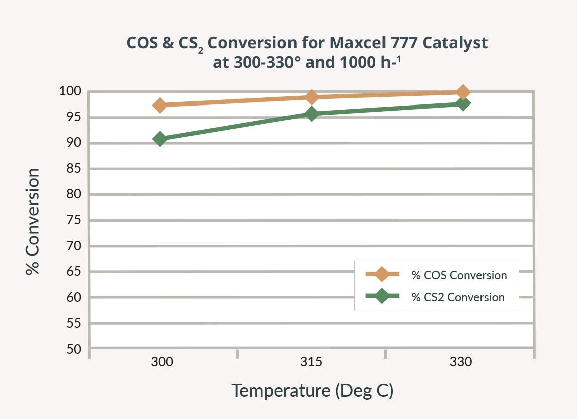 maxcel - COS conversion.jpg
